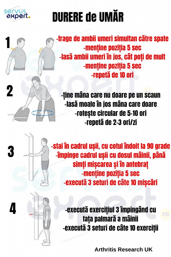 recomandări pentru durerea articulațiilor șoldului dureri de picioare umflături în articulații
